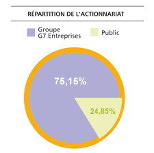 Répartition de l'actionnariat